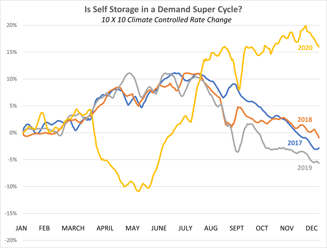 Is Self Storage in a Super Demand Cycle-3