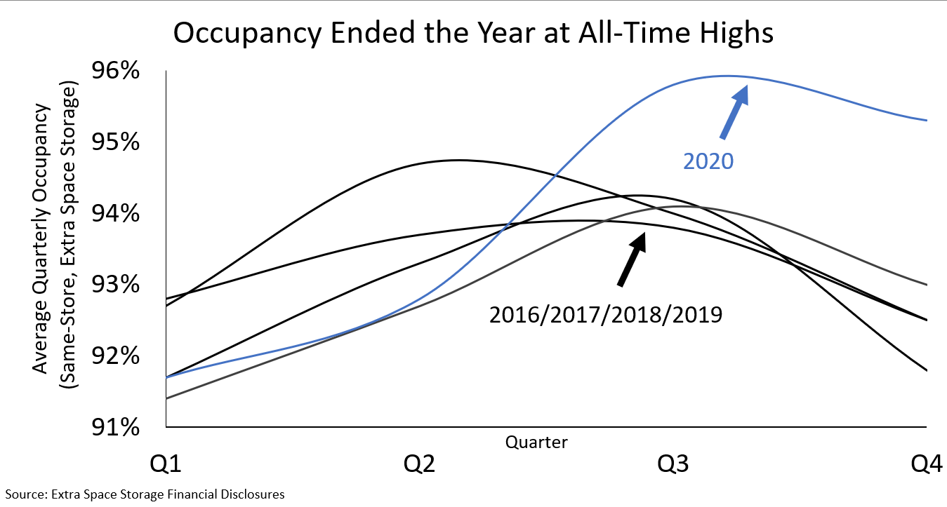 Occupancy at All Time Highs