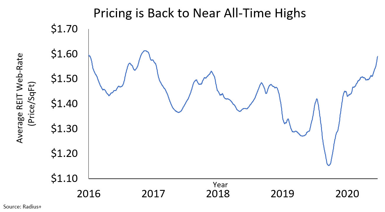 Pricing Back to All Time Highs